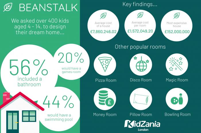 KidZania infographic